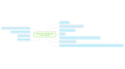 Mind Map: Eastern Shore Food Systems 2030 – Map M