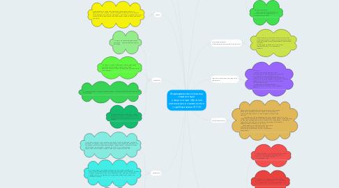 Mind Map: Формирование ключевых компетенций  учащихся при обучении математике в соответствии с требованиями ФГОС