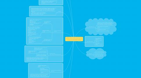 Mind Map: Формирование  учебно-познавательной  компетентности обучающихся  в системе подготовки  к ЕГЭ по математике