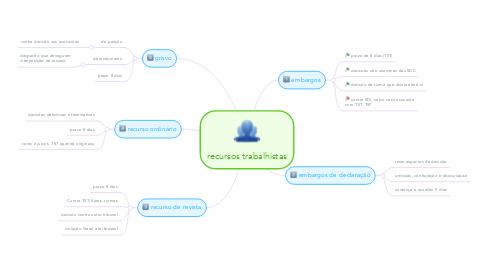 Mind Map: recursos trabalhistas