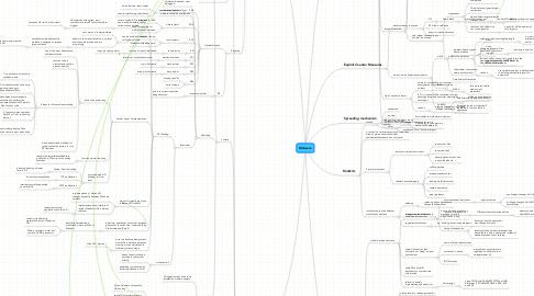 Mind Map: Malware