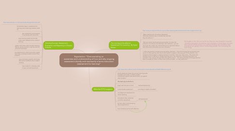 "Mind Map: Expectation: ""Demonstrating an  awareness and understanding of how and why ongoing assessment directly and necessarily informs instruction (assessment for learning)"""