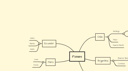 Mind Map: Paises