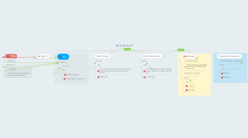 Mind Map: RECEIVE INVITE
