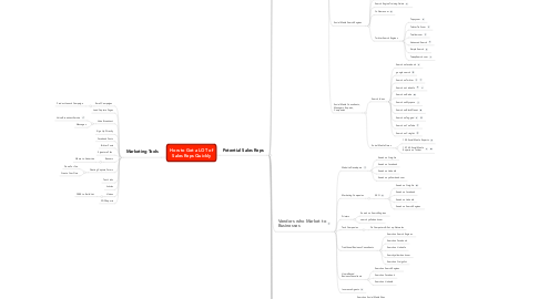 Mind Map: How to Get a LOT of
