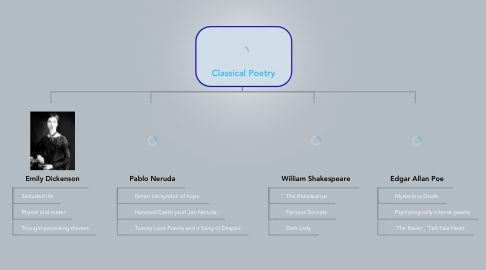 Mind Map: Classical Poetry