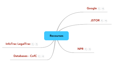 Mind Map: Recourses