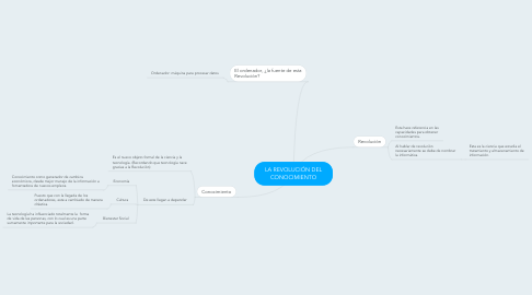 Mind Map: LA REVOLUCIÓN DEL CONOCIMIENTO