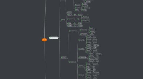 Mind Map: HELLO