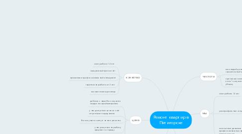 Mind Map: Ремонт квартир в Пятигорске