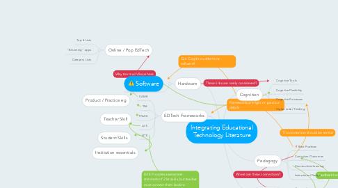 Mind Map: Integrating Educational Technology Literature