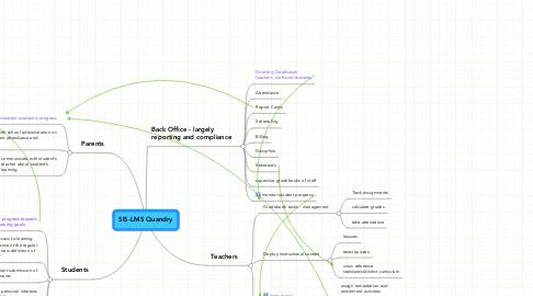 Mind Map: SIS-LMS Quandry