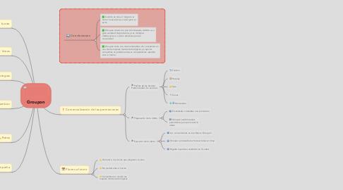 Mind Map: Groupon