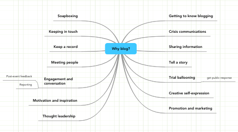 Mind Map: Why blog?