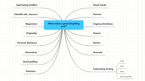 Mind Map: What makes a great blog/blog post?