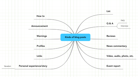 Mind Map: Kinds of blog posts