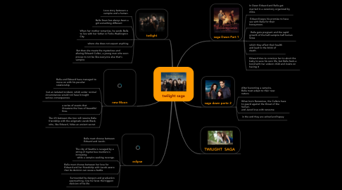 Mind Map: twilight saga