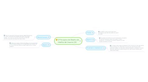 Mind Map: 5 Principios de Diseño de Interfaz de Usuario (UI)
