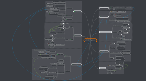 Mind Map: ETCV 530: Multimedia Applications in Education