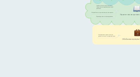 Mind Map: Интеграция как средство повышения мотивации к изучению английского языка