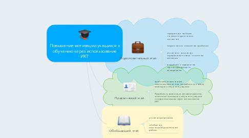 Mind Map: Повышение мотивации учащихся к обучению через использование ИКТ