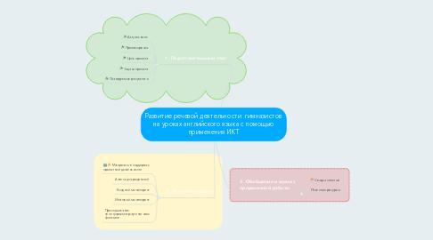 Mind Map: Развитие речевой деятельности  гимназистов на уроках английского языка с помощью применения ИКТ
