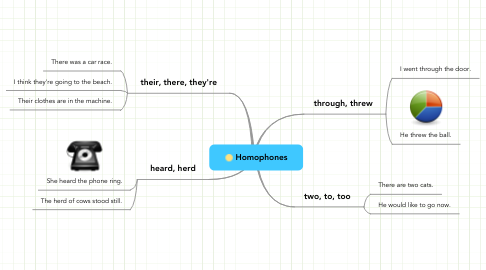 Mind Map: Homophones