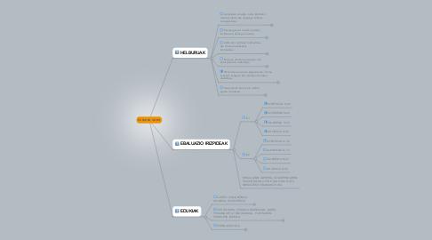 Mind Map: EUSKARA 4.DBH