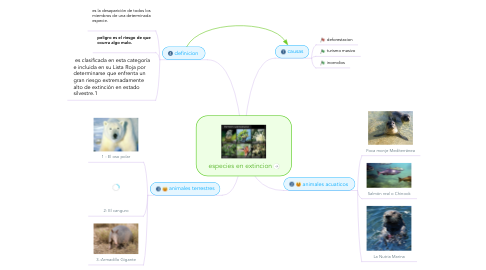 Mind Map: especies en extincion