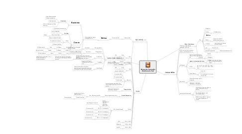 Mind Map: Elementos Fotografía (Escritura con Luz)