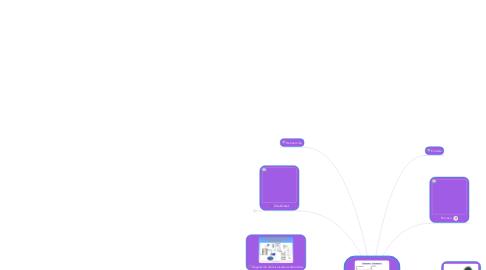 Mind Map: Sistema dinámico