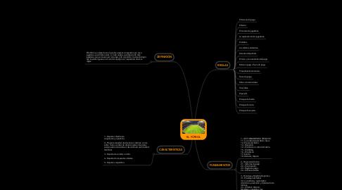 Mind Map: EL FÚTBOL