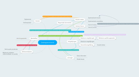 Mind Map: Gedragseconomie
