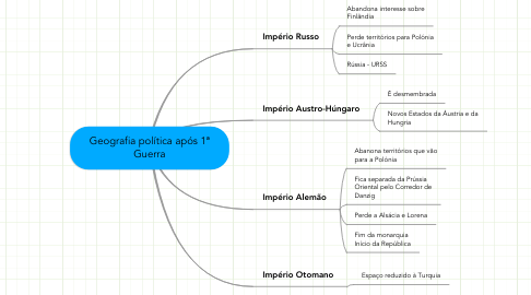 Mind Map: Geografia política após 1ª Guerra