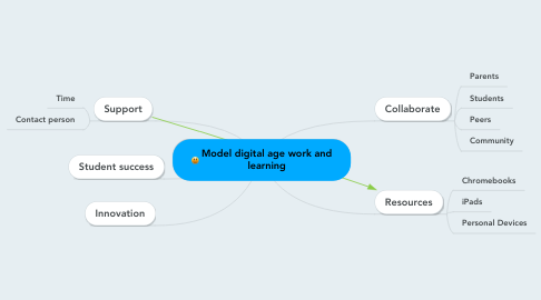 Mind Map: Model digital age work and learning