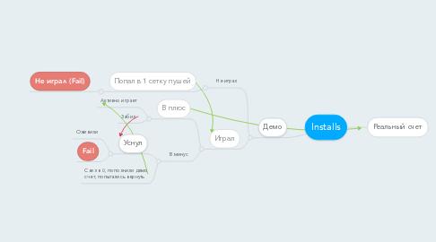 Mind Map: Installs