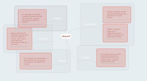 Mind Map: ataque2