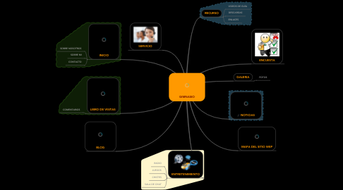 Mind Map: GIMNASIO