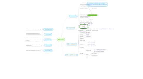Mind Map: 與成功有約