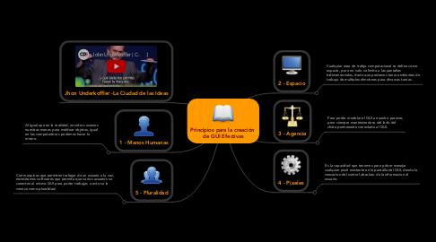 Mind Map: Principios para la creación  de GUI Efectivas