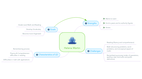 Mind Map: Helena Martin