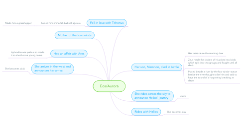 Mind Map: Eos/Aurora
