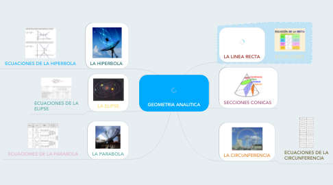 Mind Map: GEOMETRIA ANALITICA