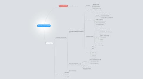 Mind Map: Целевая Аудитория ТОВАРА