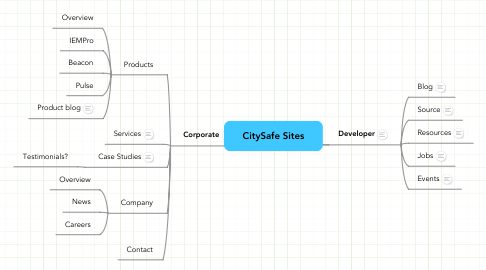 Mind Map: CitySafe Sites