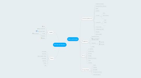 Mind Map: Ferme du Buisson