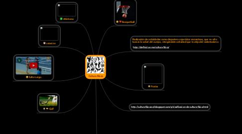 Mind Map: Cultura Física