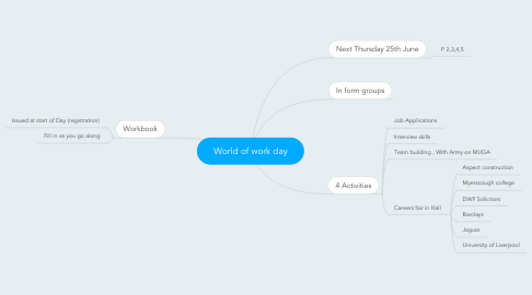 Mind Map: World of work day