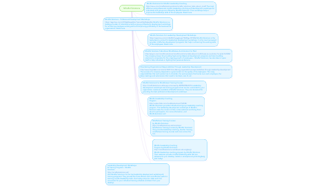 Mind Map: Mindful Solutions