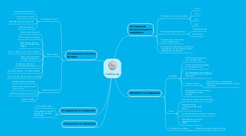 Mind Map: hotline.ua